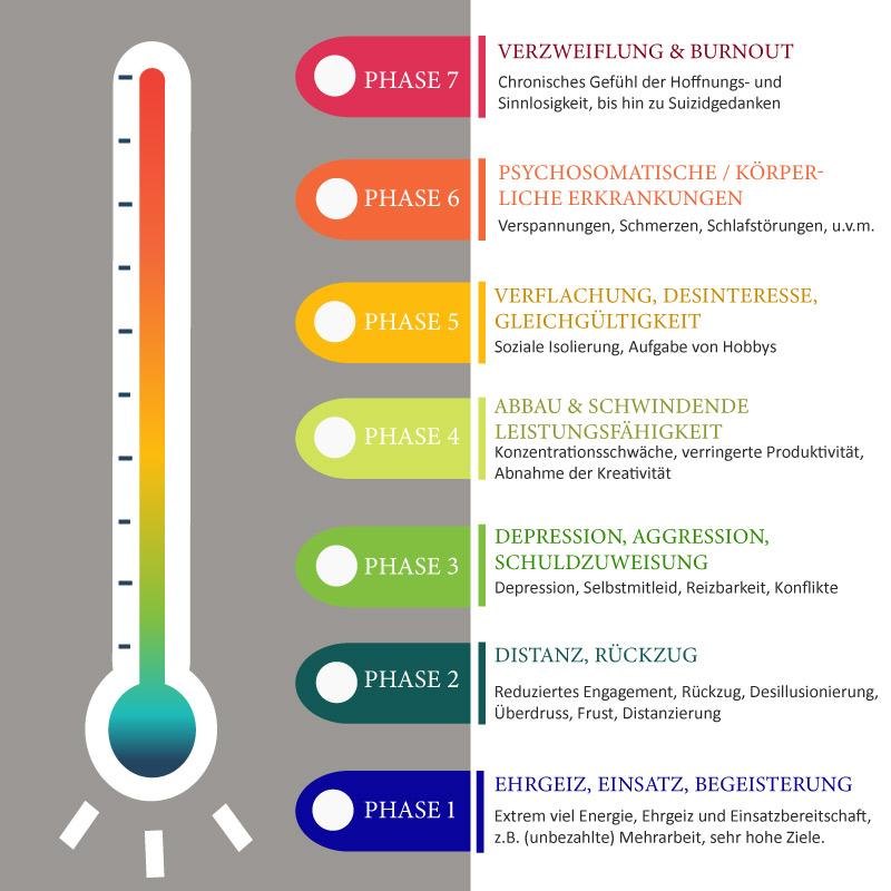 burnout-phasen-modell